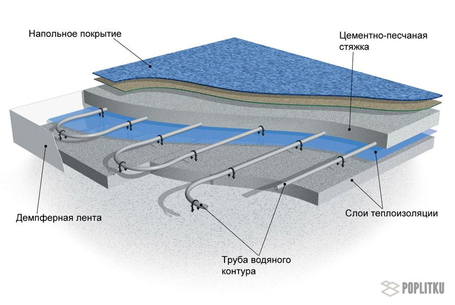 Водяной теплый пол под плитку своими руками: этапы монтажа конструкции 21-4