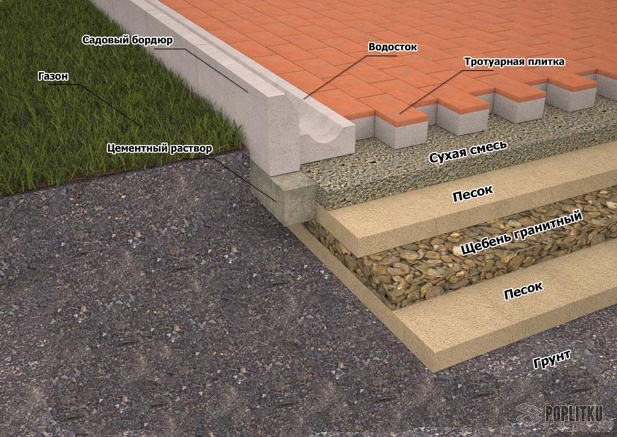 Как установить бордюры для тротуарной плитки: разновидности и размеры поребрика 23-3