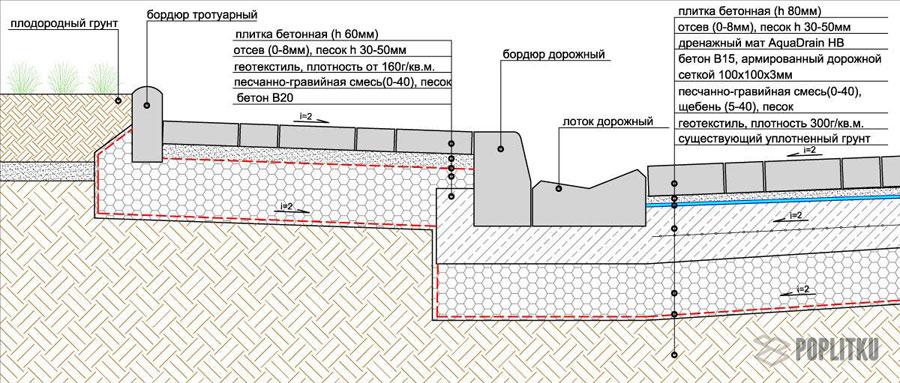 Как установить бордюры для тротуарной плитки: разновидности и размеры поребрика 23-5