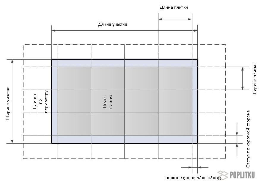 Как рассчитать количество плитки для ванной: простые варианты подсчетов 24-3