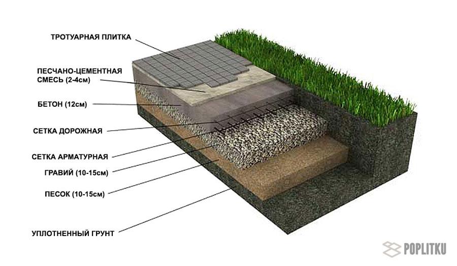 Как положить тротуарную плитку на бетонное основание: все этапы монтажа 26-5