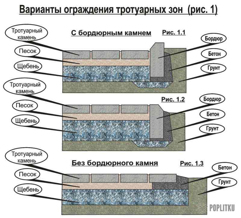 Как положить тротуарную плитку на бетонное основание: все этапы монтажа 26-6